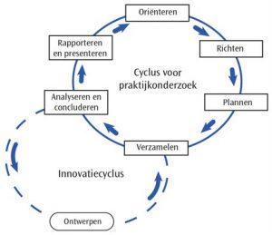Onderzoekscyclus